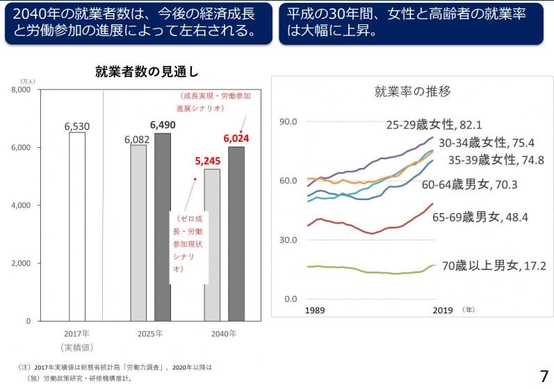 労働人口の減少傾向