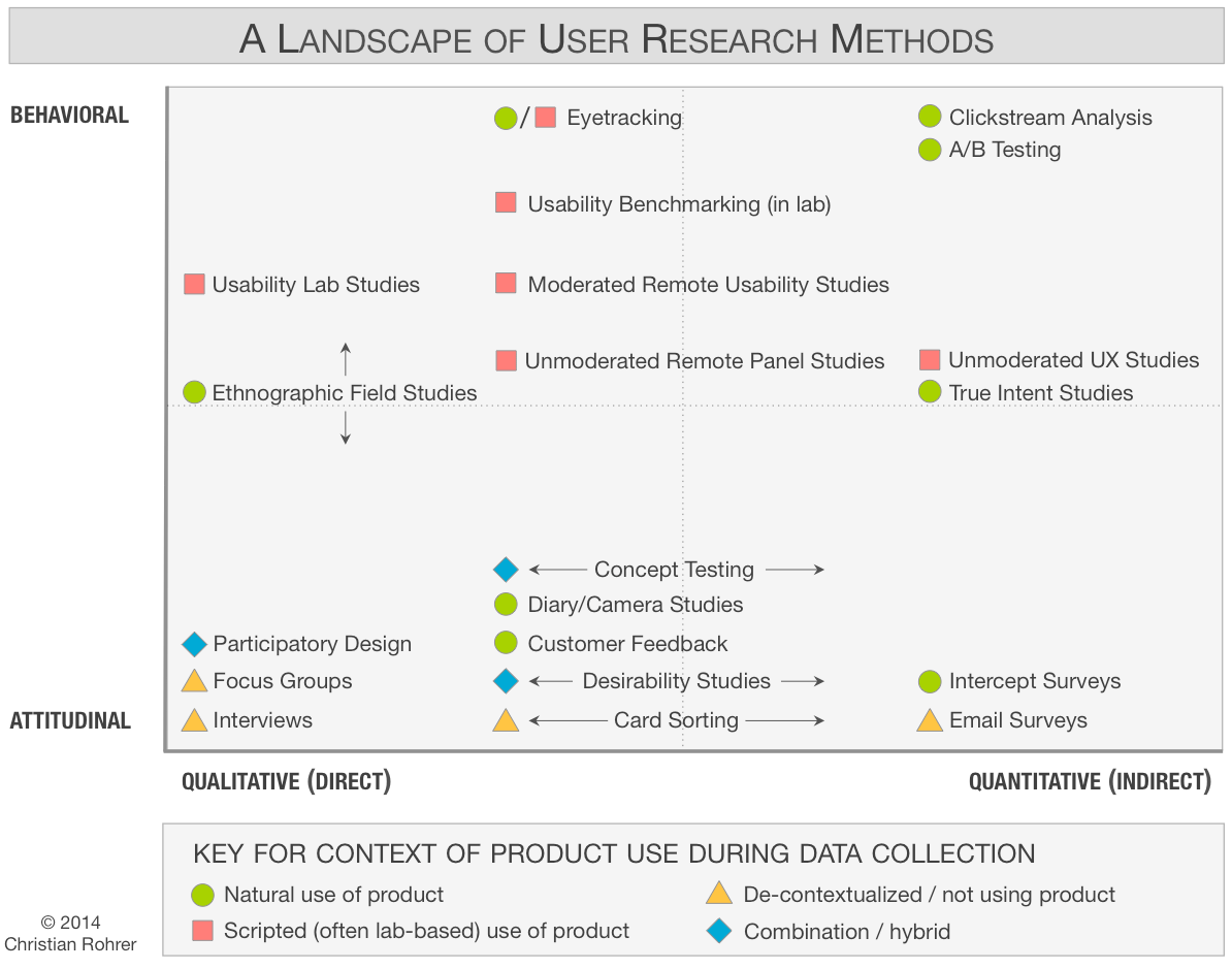 Nielsen Norman Group a landscape of user research methods