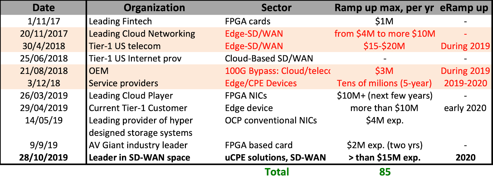Silicom - Design Wins, contratos presentados a la SEC