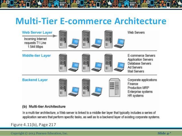 Image result for multi tier e-commerce architecture