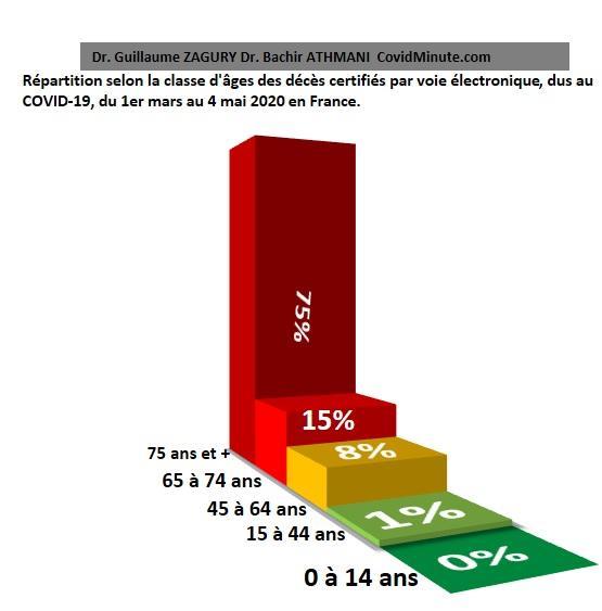repartition%20mortalite%20covid%20selon%20age%20certifié%20electroniqwue.jpg