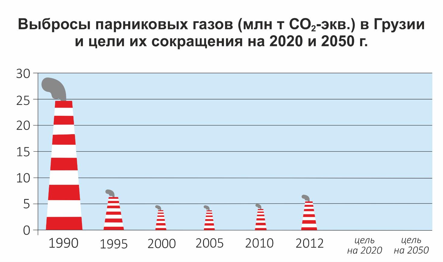 Выбросы Грузии