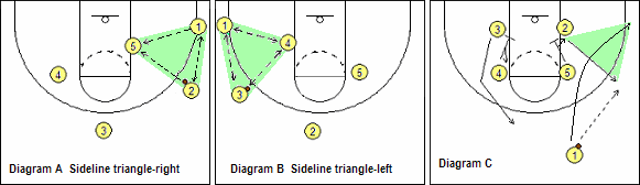 traingle-offense-diagram.jpg