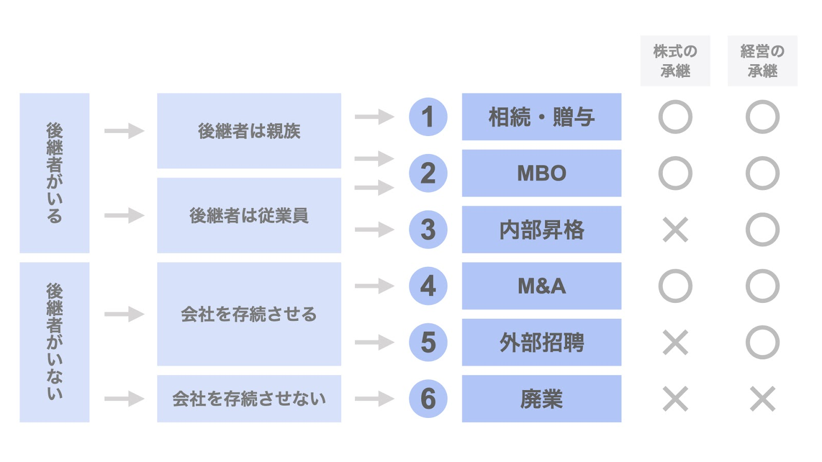 事業承継における6つの選択肢