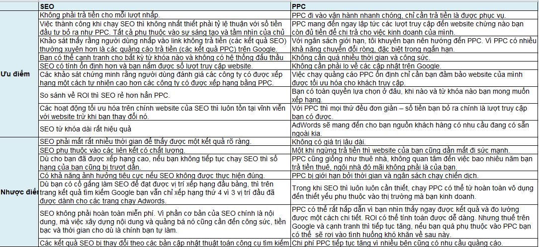 Ưu, nhược điểm của SEO và PPC
