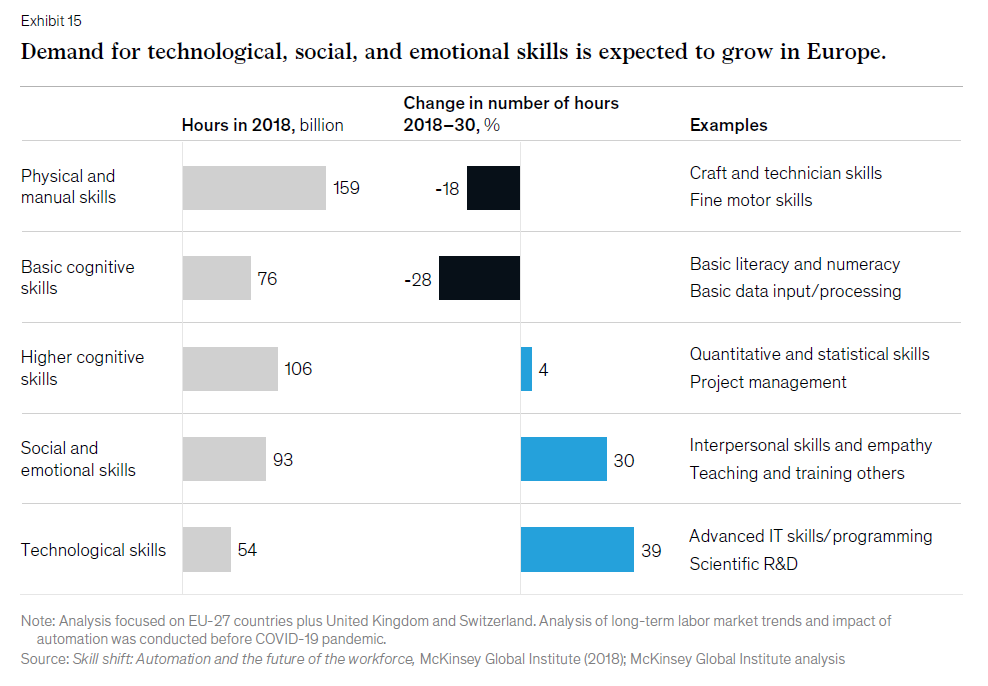 According to McKinsey's Future of Work in Europe report, the demand for technological, social and emotional skills is expected to increase.
