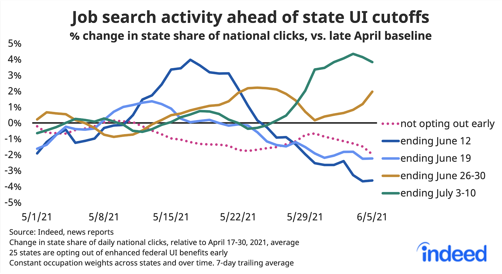 """Line graph titled """"Job search activity ahead of state UI cutoffs."""""""
