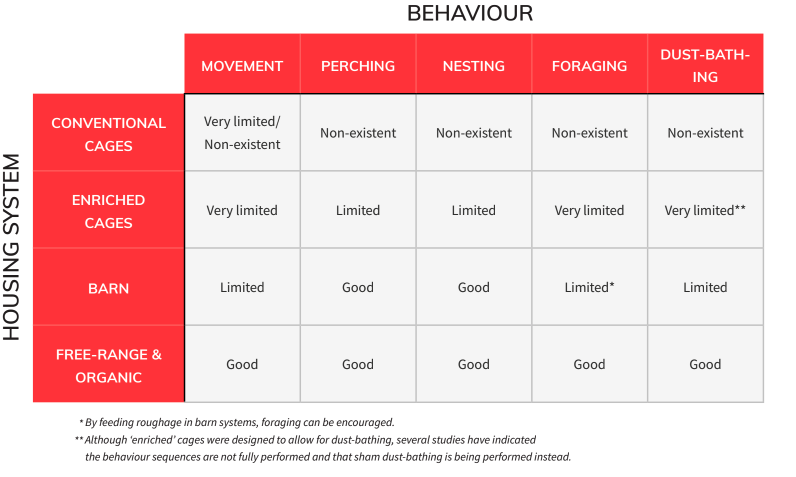 housing system and behavior chart