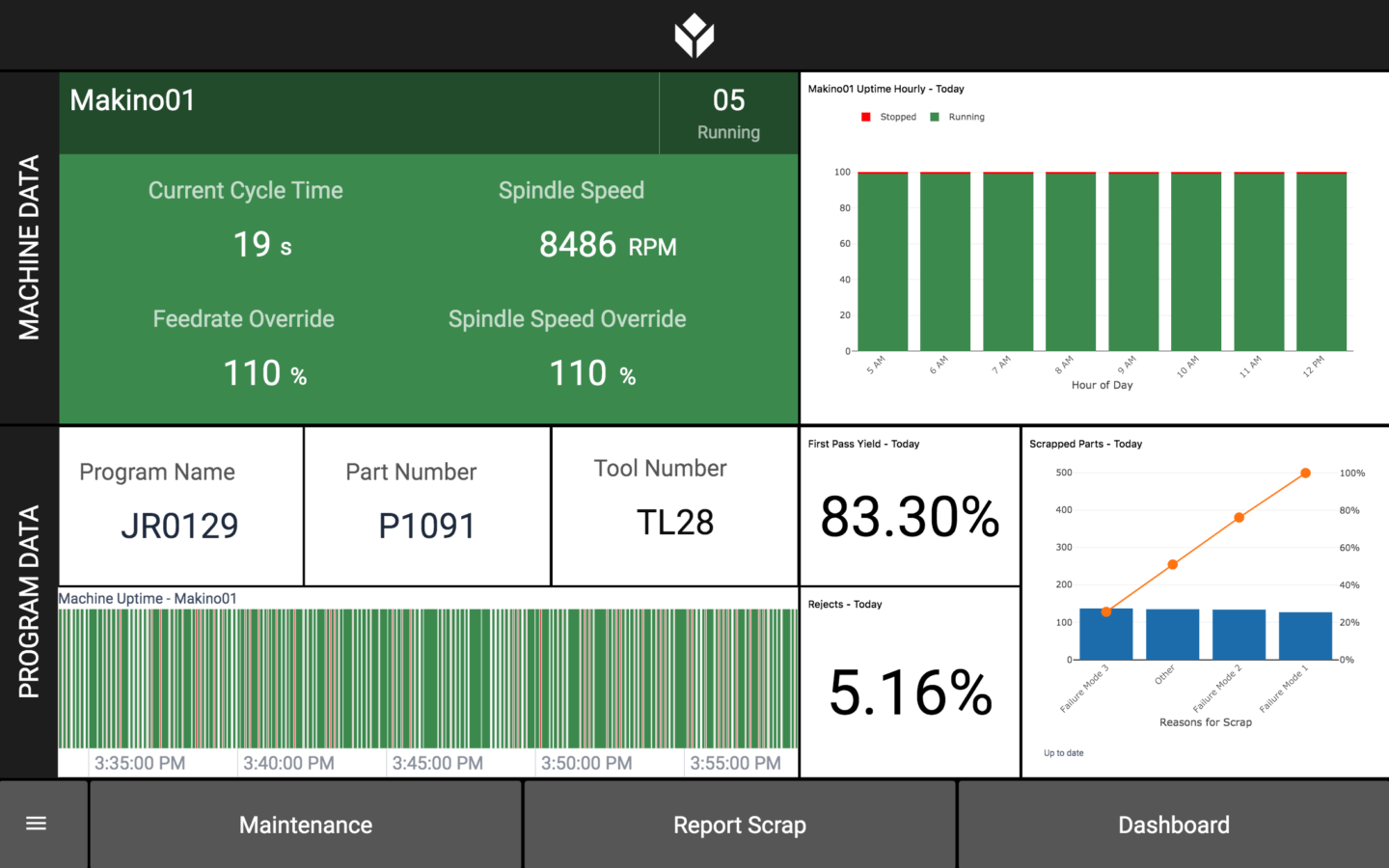 Machine monitoring applications help you identify whether or not you have opportunities to increase throughput