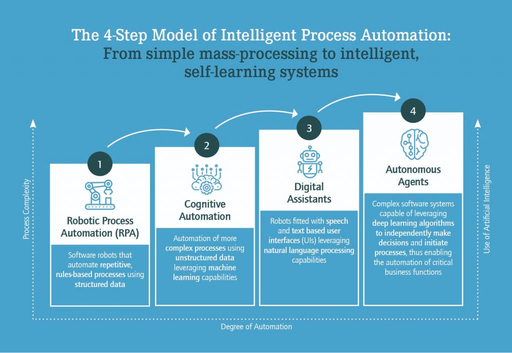 The 4-step model of intelligent process automation:1. Robotic Process Automation2. Cognitive Automation3. Digital Assistants4. Autonomous Agents