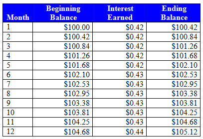Monthly compounding interest example