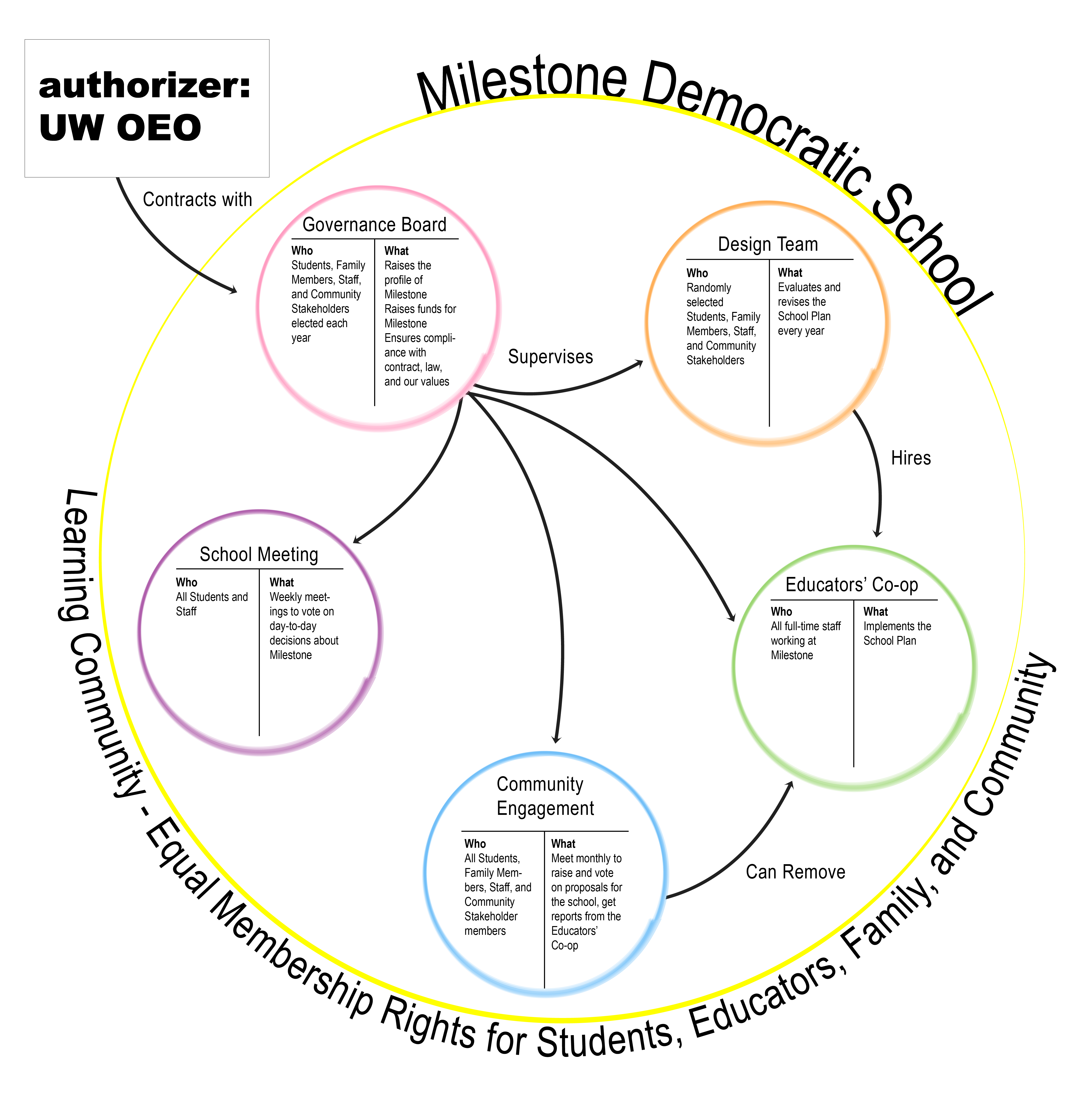 Flowchart showing the governance structure between Milestone Democratic School, their authorizer the University of Wisconsin System and school community.