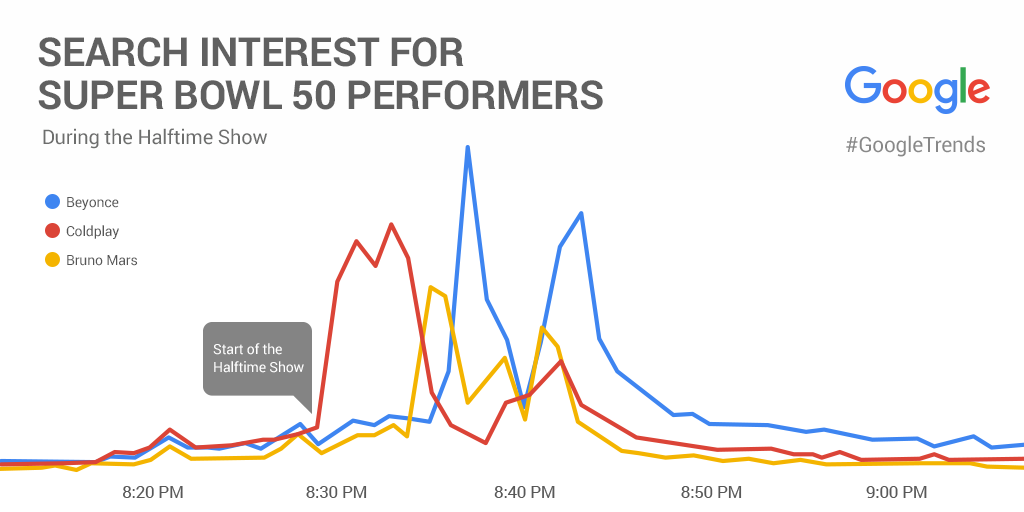 search-interest-halftime.png