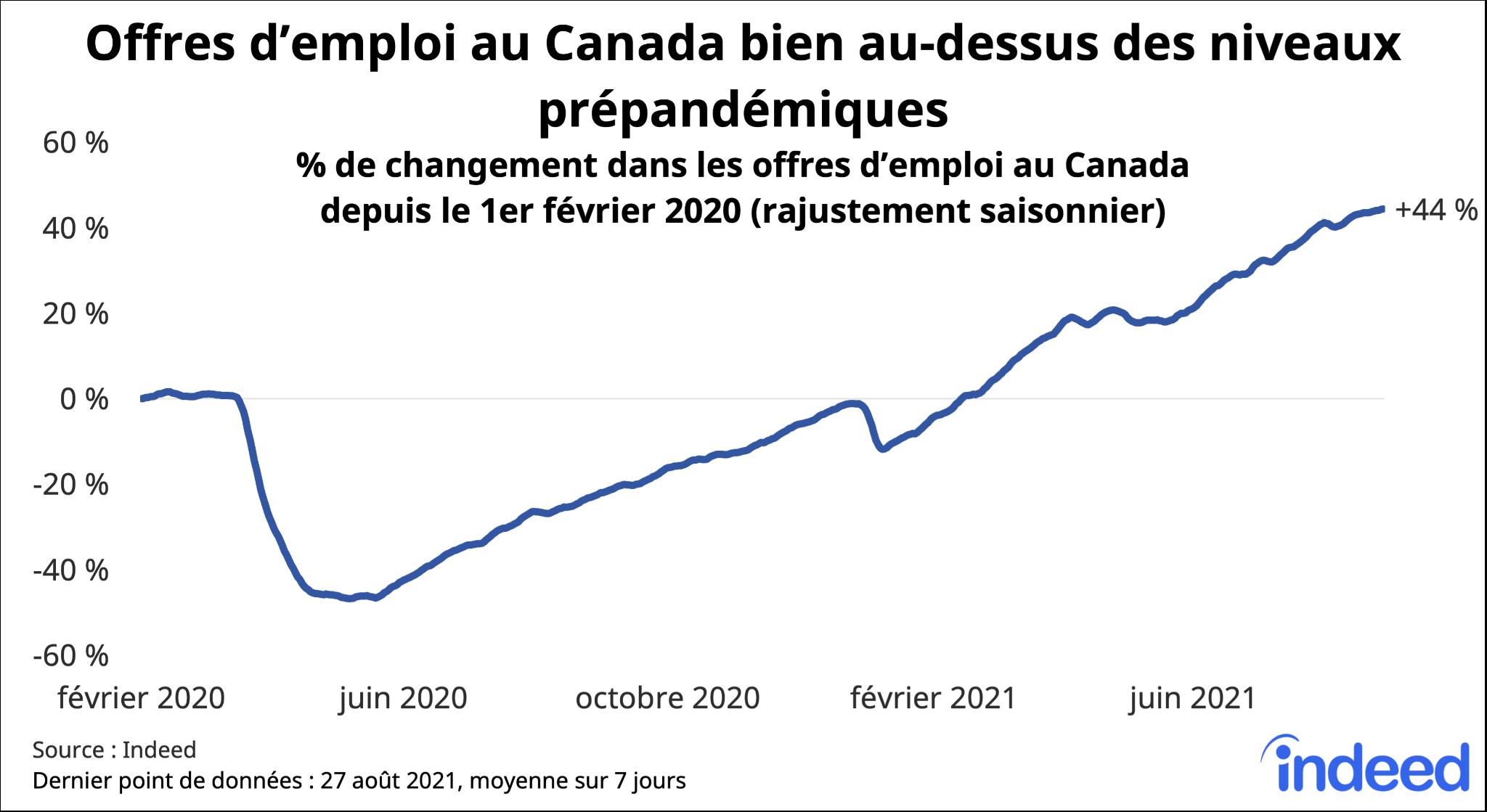 Graphique linéaire intitulé «Offres d'emploi au Canada bien au-dessus des niveaux prépandémiques.»