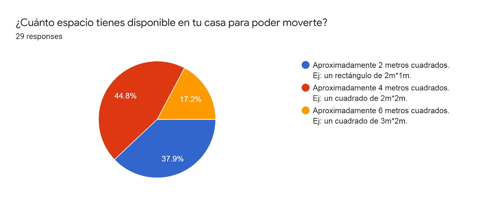 Forms response chart. Question title: ¿Cuánto espacio tienes disponible en tu casa para poder moverte?. Number of responses: 29 responses.