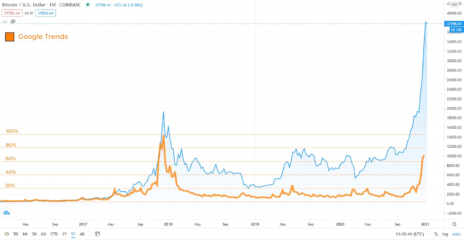 Google trend cũng là một chỉ báo bitcoin tin cậy