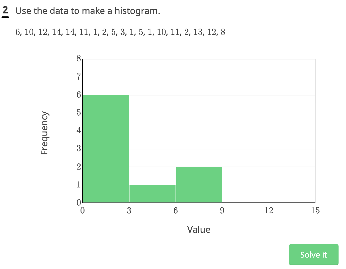 Image of sample problem which depicts histogram question type.