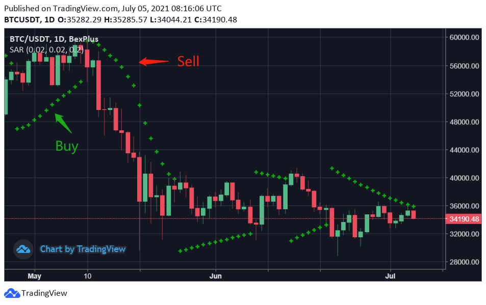 How To Predict Bitcoin