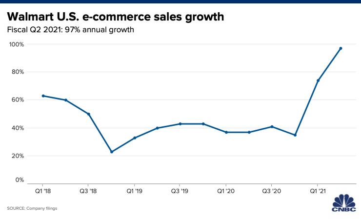 Walmart Inc eCommerce sales grew 97 percent in Q2-2021