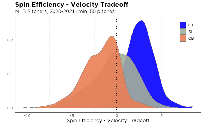 Spin Efficiency-Velocity Tradeoff