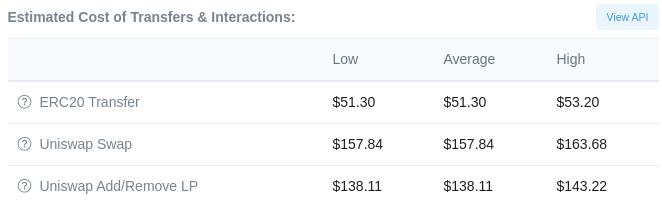Coût moyen d'une transaction et d'une interaction avec Uniswap sur Ethereum