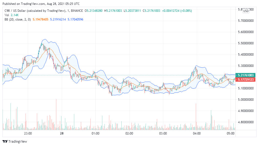 Coin98 price analysis: C98 surges to $6.5, more upside ahead? 2