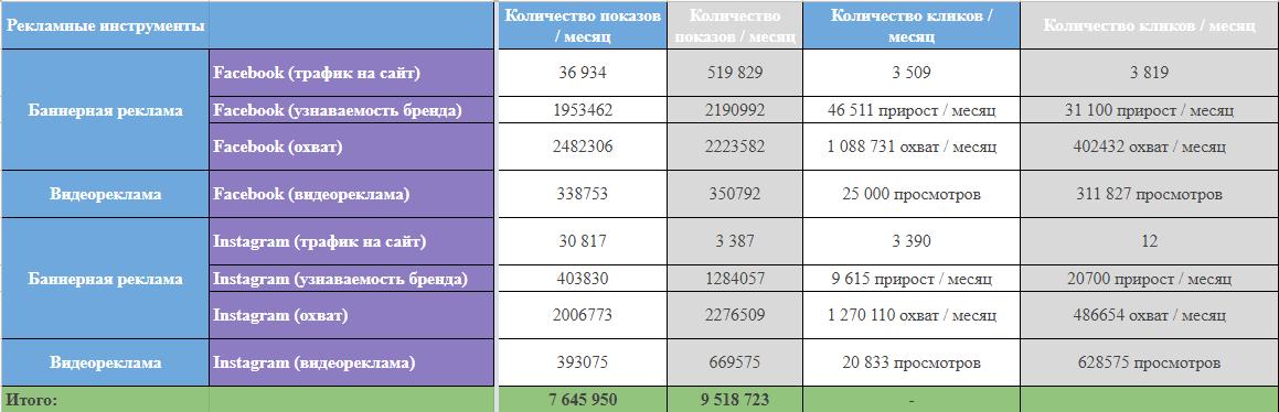 Количество показов и кликов Facebook/Instagram