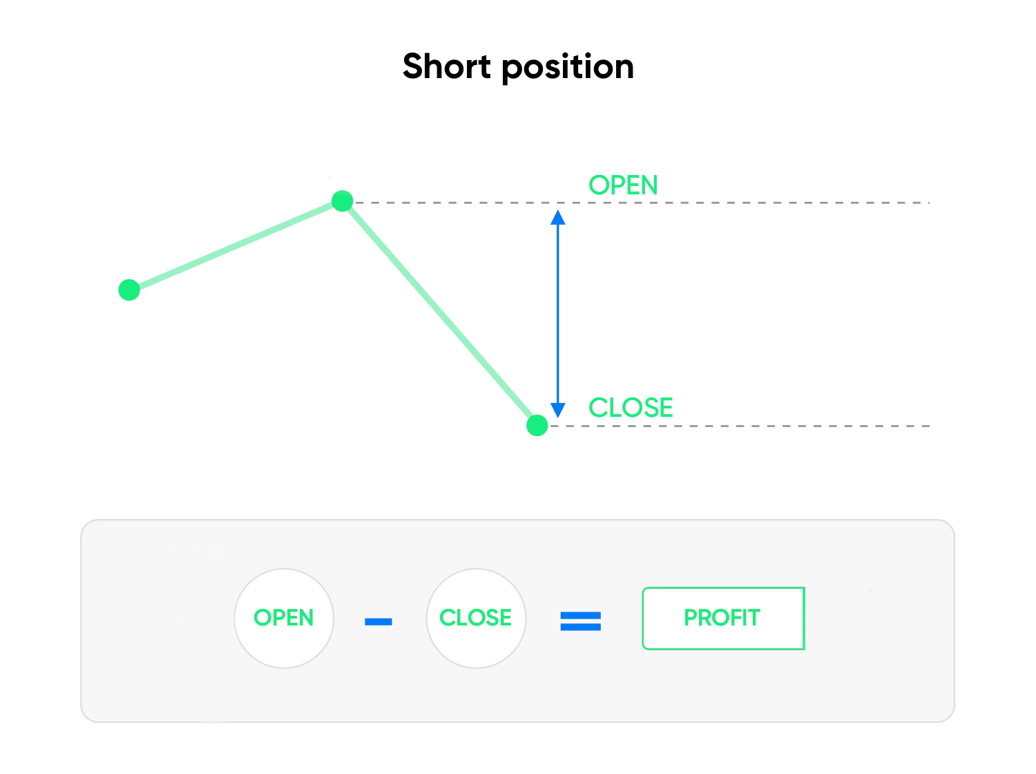 CFD SHORT POSITION