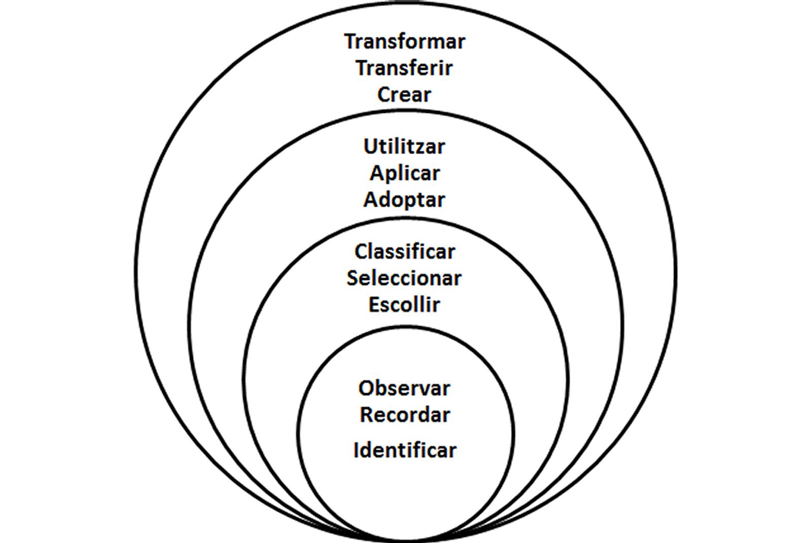 De las Media a las Transmedia: la gestión del conocimiento en los escenarios integrados de aprendizaje