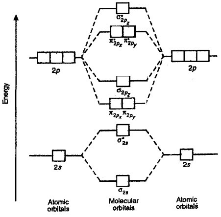 Energy Diagram - NEET inorganic chemistry