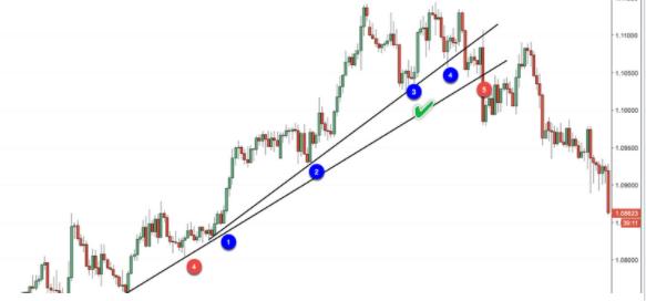 Đường trendline được xác định rất dễ dàng