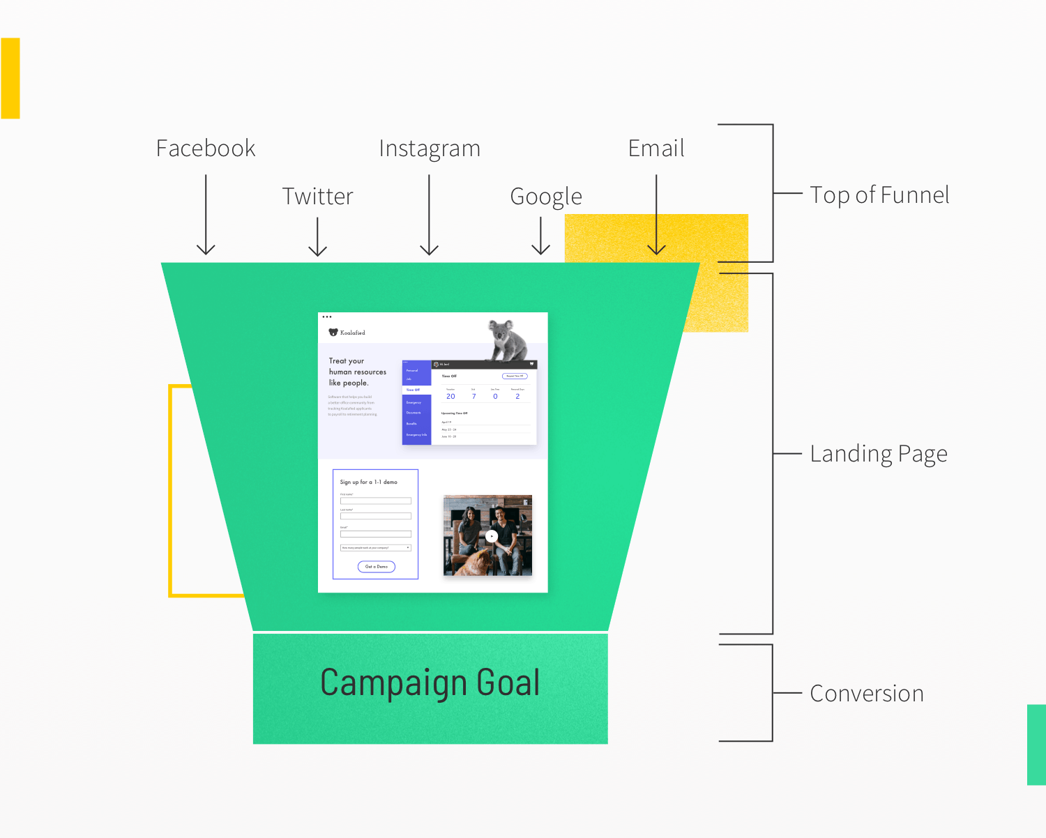 Landing page = Mid of funnel