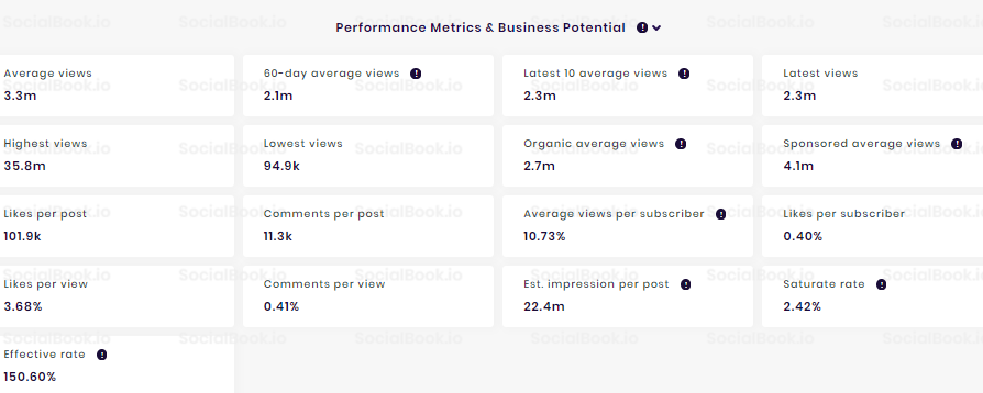 Markiplier's YouTube channel has a 10% engagement rate. (Credit to: SocialBook)