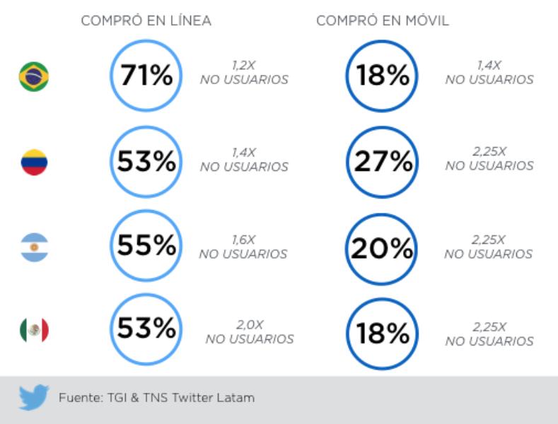 Estadísticas en Twitter.