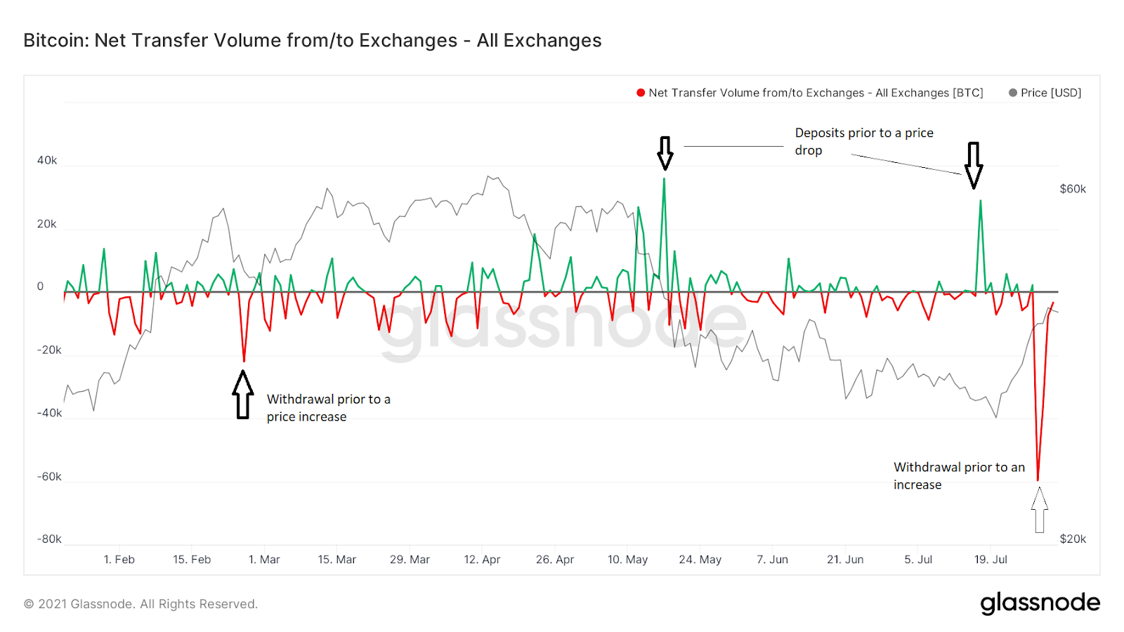 BTC Net Transfer Volume Chart Quelle: Glassnode