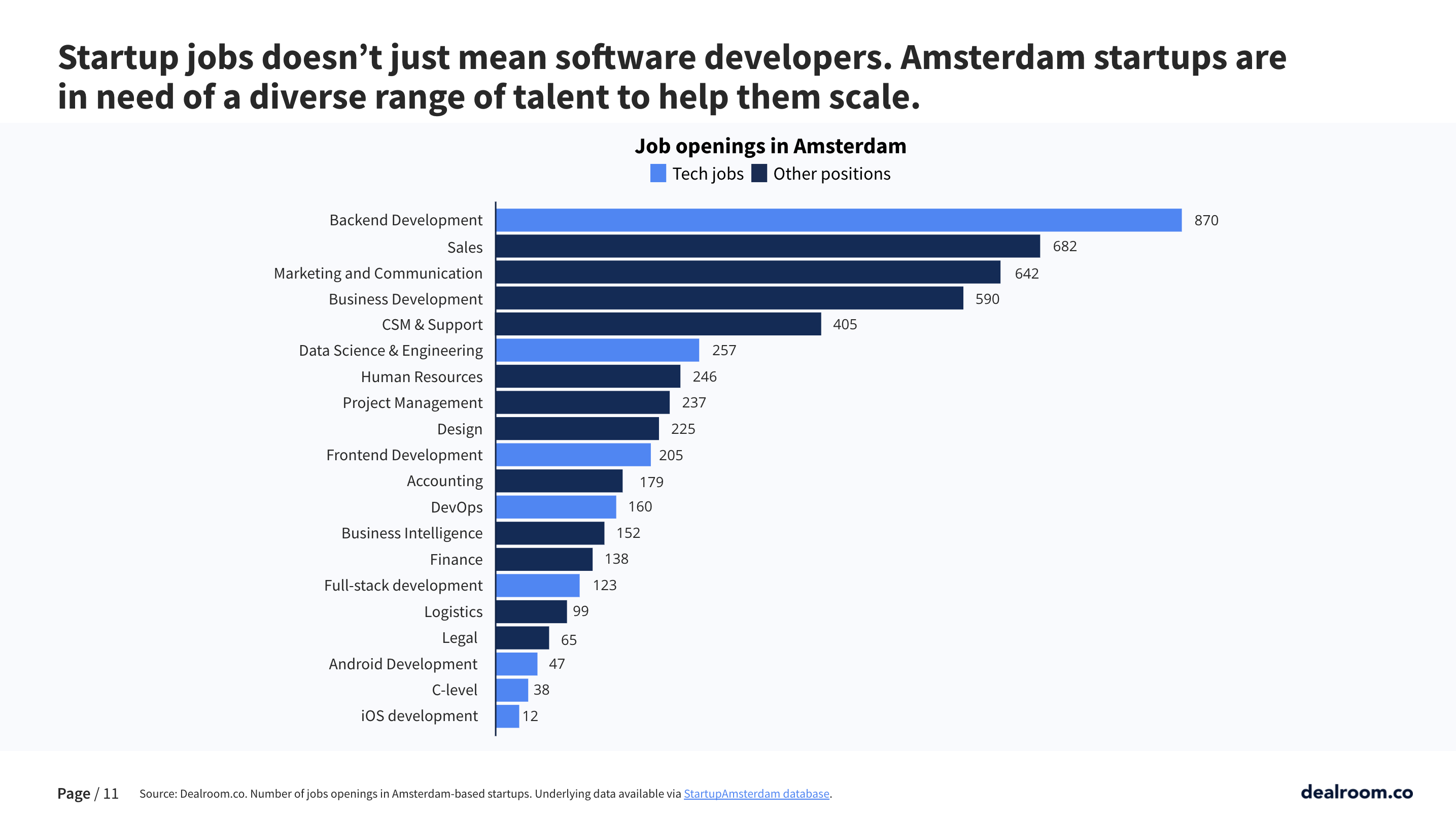 Amsterdam startups are in need of a diverse range of talent