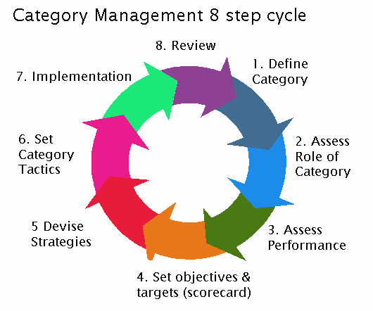 Category management 8-step cycle
