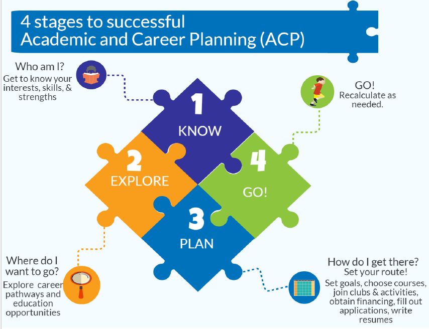 4 stages to successful ACP