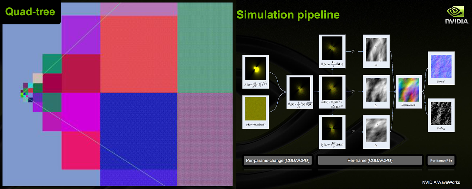 Quad Tree Used For Frustum Culling And Mesh LOD Overview Of A Simulation Pipeline