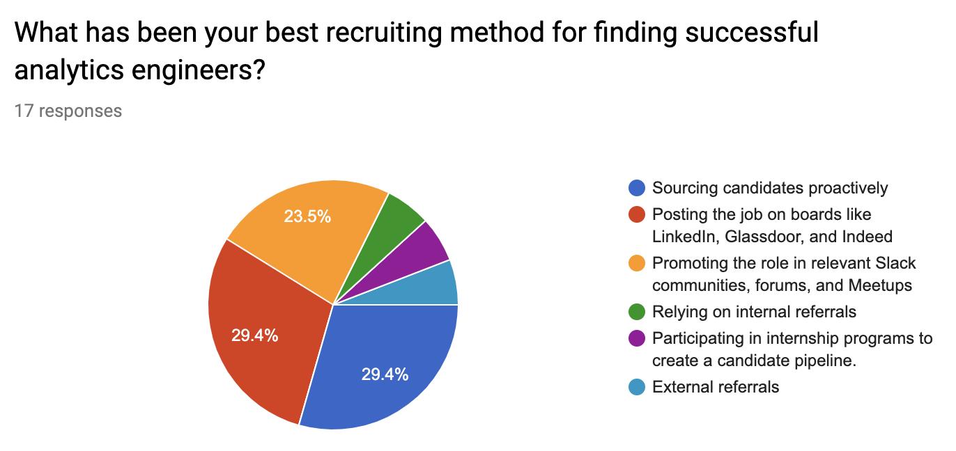 recruiting analytics engineers
