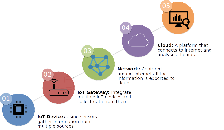 Components of Internet of Things