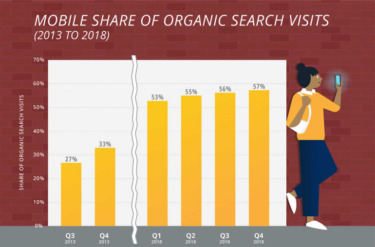 Mobile share or organic search visits.