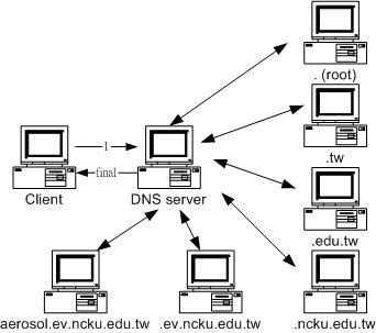 DNS 主機查詢流程示意圖
