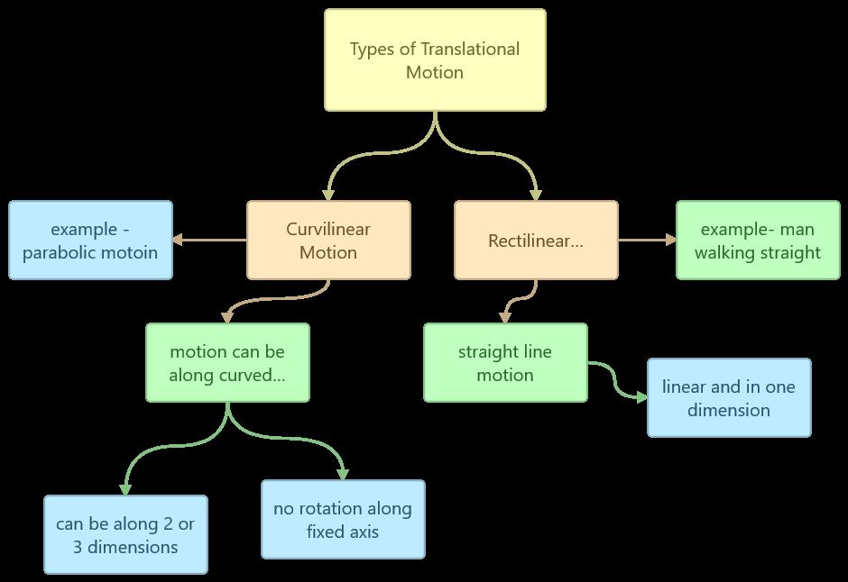 types of translational motion