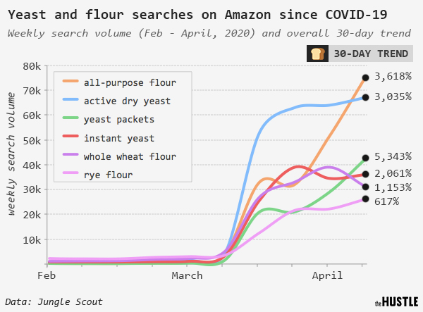 Graph on yeast and flour searches on Amazon since COVID-19 from February to April 2020