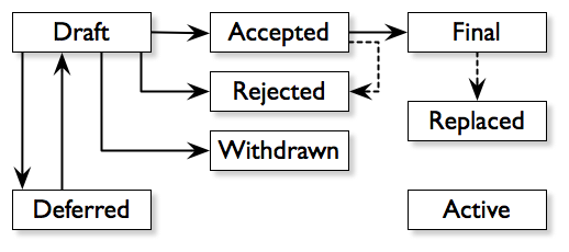 BIP_Workflow.png