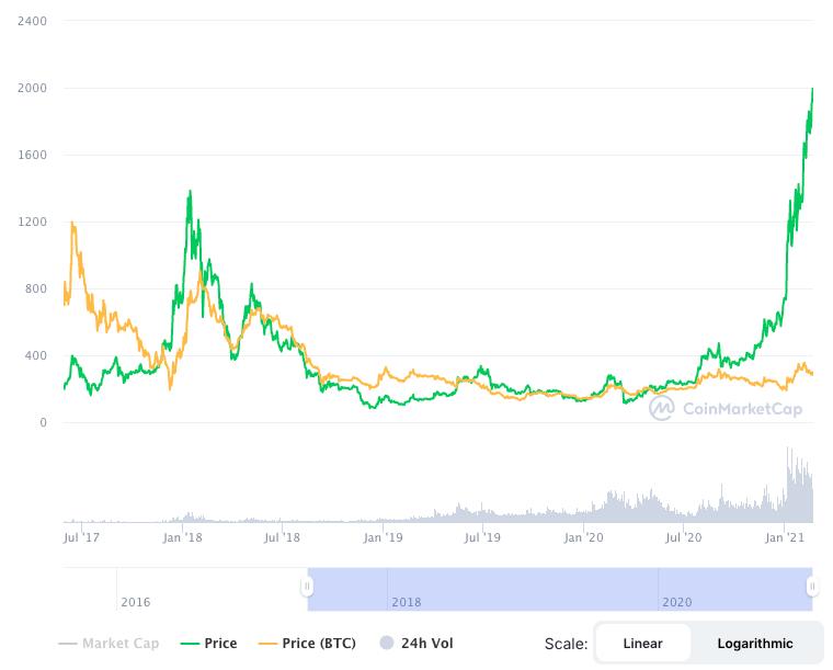 Gráfico do preço do Ethereum (ETH) em USD e em BTC.