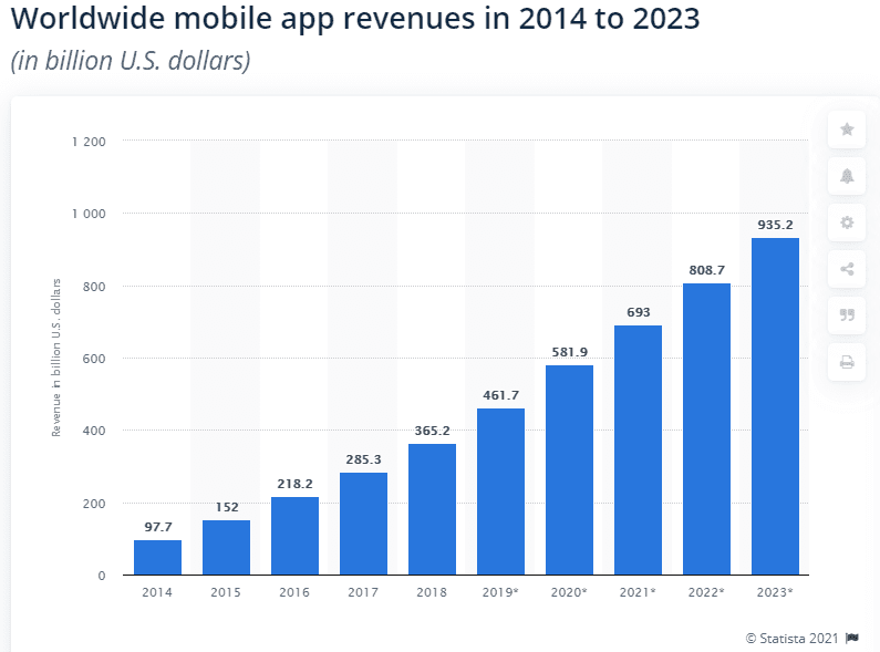 Mobile app revenue growth chart in dollars