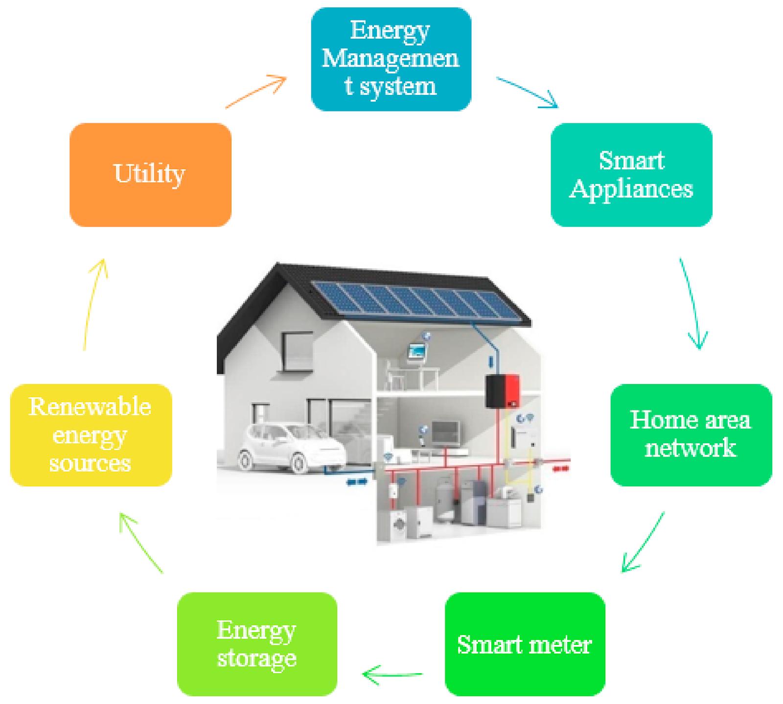 Sustainability   Free Full-Text   Hybridized Intelligent Home ...