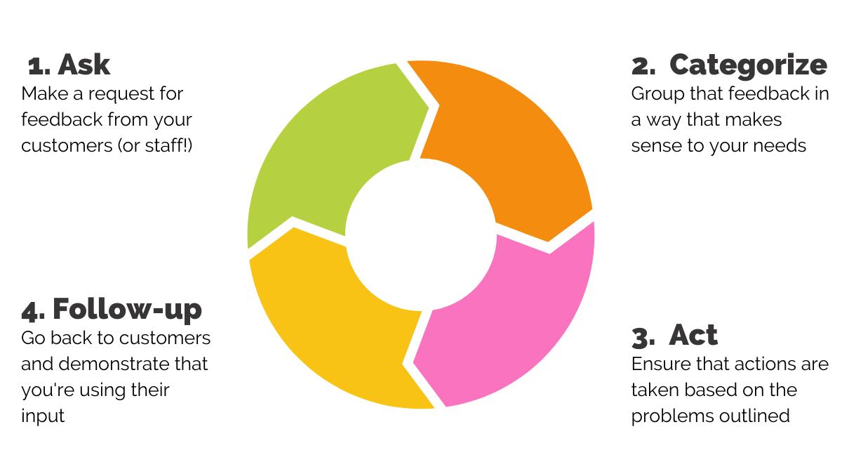 ACAF feedback loop